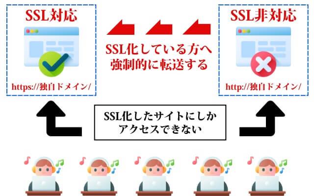 WordPressのリダイレクト3